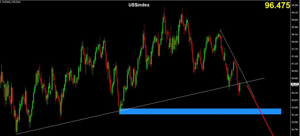 Chỉ số US$Index