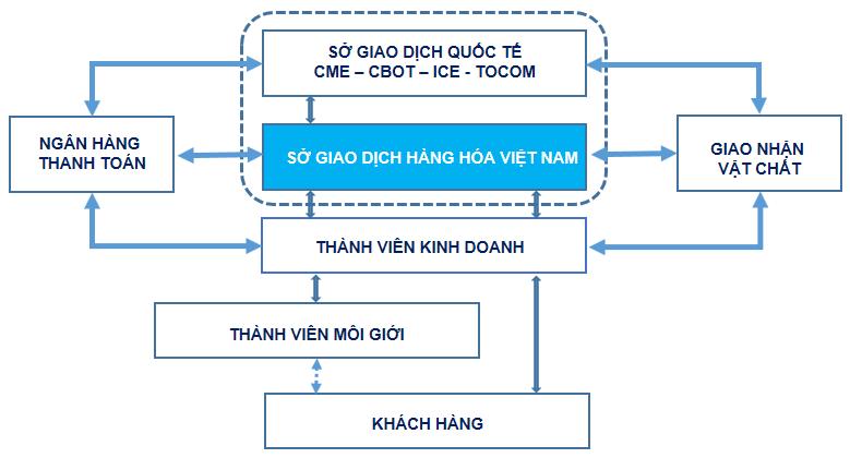 MXV_MoHinh_HoatDong