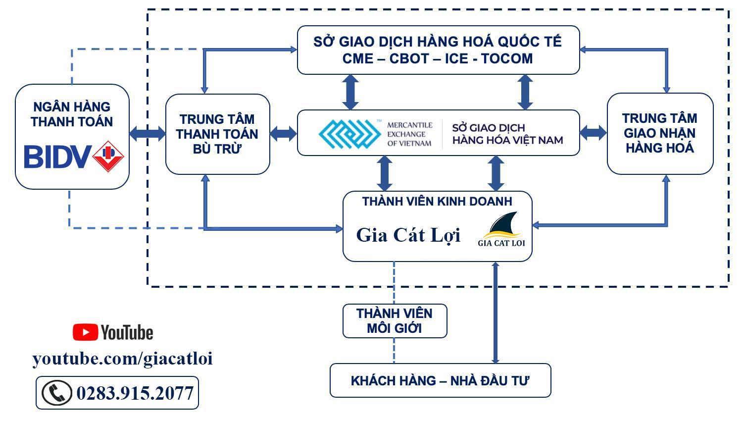Thành viên sở giao dịch hàng hóa Việt Nam